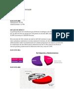 ELECCIONES PRESIDENCIALES - ABSTENCIONISMO