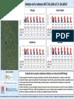 Informe Semanal Pronostico Extendido 2017 07-05-11