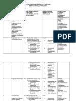 Rancangan Pelajaran Tahunan Sastera Melayu Ting 4