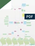 Establecimiento Mapa Conceptual