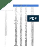 Resultados Day-trade e Curto Prazo