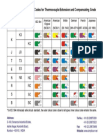 Thermocouples Colour Code Chart
