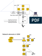 1 Network Architecture