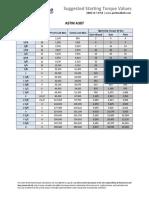 Portland Bolt Bolt Torque Chart for DTI's