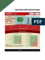 Encuesta Revela Que Espacios Públicos Prefiere La Población de Arequipa