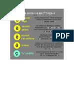 Les Accents en Francais