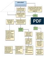 Mapa Conceptual Oscar Peñaloza