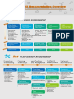 Wireless OSS Documentation Overview Technical Poster(01)