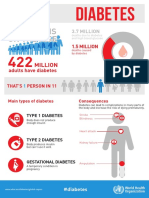 WHO Diabetes Infographic 2016