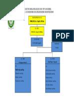 Struktur Organisasi R . Anggrek