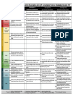 CSTA K-12 Standards Progression Chart