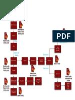 DFP Inocuidad BV