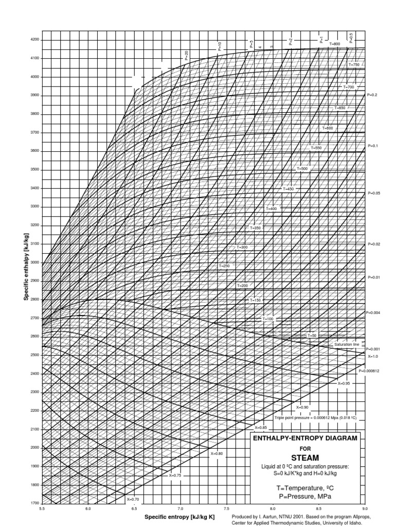 Mollier Chart Water
