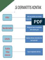 Ppt Komplikasi Dermatitis Kontak
