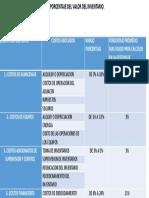 Costos de Mantenimiento de Inventarios