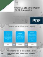 Desarrollo normal del lenguaje 0 a 6 años