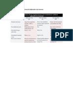 Compare Los Diferentes Sistemas de Aplicación a Los Terrenos
