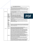 Social Legislation References