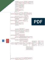 Mapa Mental S. Foulkes y J. Anthony