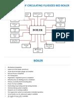 Cfb Boiler Commissioning