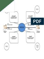 Mapa de Proceso Tortuga Ejemplo ISO 9001.2015