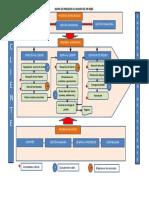 Modelo de Mapa de Procesos Empresa Comercializadora de Productos Para Bebes
