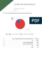 Latin American Adventist Views on Women's Ordination Survey Results