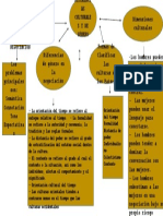 Mapa Conceptual Modulo 3