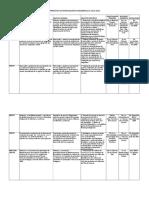 Proyectos en Desarrollo a Julio 2016 Con Líneas de Investigación y Producto Final- 2-Mejorado-25!04!17
