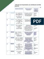 Lista Autorizațiilor Eliberate de Întreprinderile Care Desfășoară Activități de Gestionare a Deșeurilor