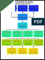 Organizational Structure DRRM