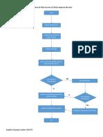 Diagrama de Flujo Servicio Al Cliente Empresa Movistar