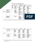 5. Panel de Capacidades y Destrezas