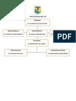 Carta Organisasi Rmt 2017