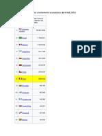 Lista de Países Según Crecimiento Económico Abril Del 2016