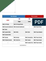 Tabela Comparativa Niveis Mps Cmmi Cobit