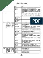 文章體裁及常見修辭簡表 直排.pdf