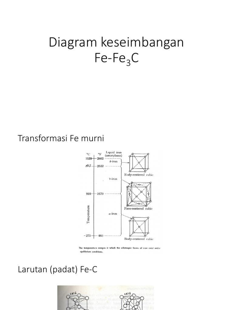Diagram fasa fe c 28 images download diagram fasa fe c images diagram fasa fe c download diagram fasa fe c images how to guide and refrence diagram fasa ccuart Gallery