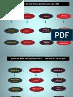 Evolución de Las Políticas Económicas - Década Del