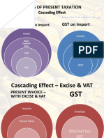 Issues of Present Taxation