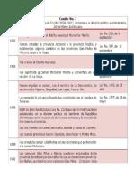 Division Provincial de La Rep Dom, Por Año