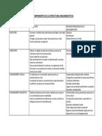 Tres Componentes de La Estructura Argumentativa (2)