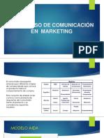 El Proceso de Comunicación en Marketing