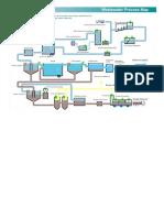 ETP Flow Chart