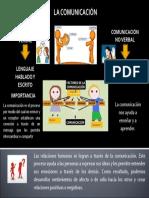 Infografia Sobre La Comunicacion
