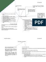 Mapa Mental Personalismo y Neonatismo.