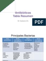 antibic3b3ticos-tbla-resumenmo.ppt