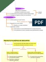 Proyectos Filosóficos de Descartes y Leibtniz
