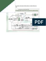 Descripción de Los Principales Productos Derivados de Hidrocarburos en Bolivia