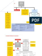Process Flow and Orgchart